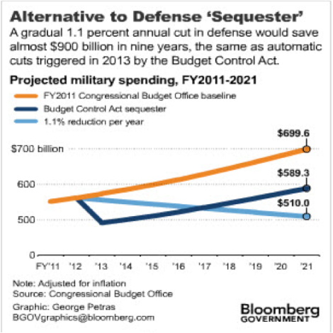 Alt-to-Defense-Cuts